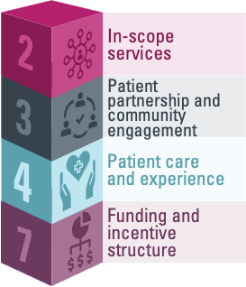 Block #2 represents in-scope services; Block #3 represents patient partnership and community engagement; Block #4 represents Patient care and experience; Block #7 represents funding and incentive structure