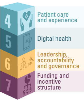 Block #4 represents Patient care and experience; Block #5 represents digital health; Block #6 represents leadership, accountability and governance; Block #7 represents funding and incentive structure