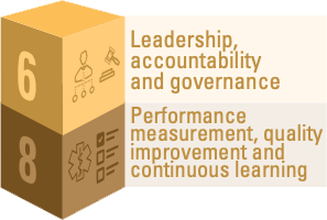 Block #6 represents leadership, accountability and governance; Block #8 represents performance measurement, quality improvement and continuous learning