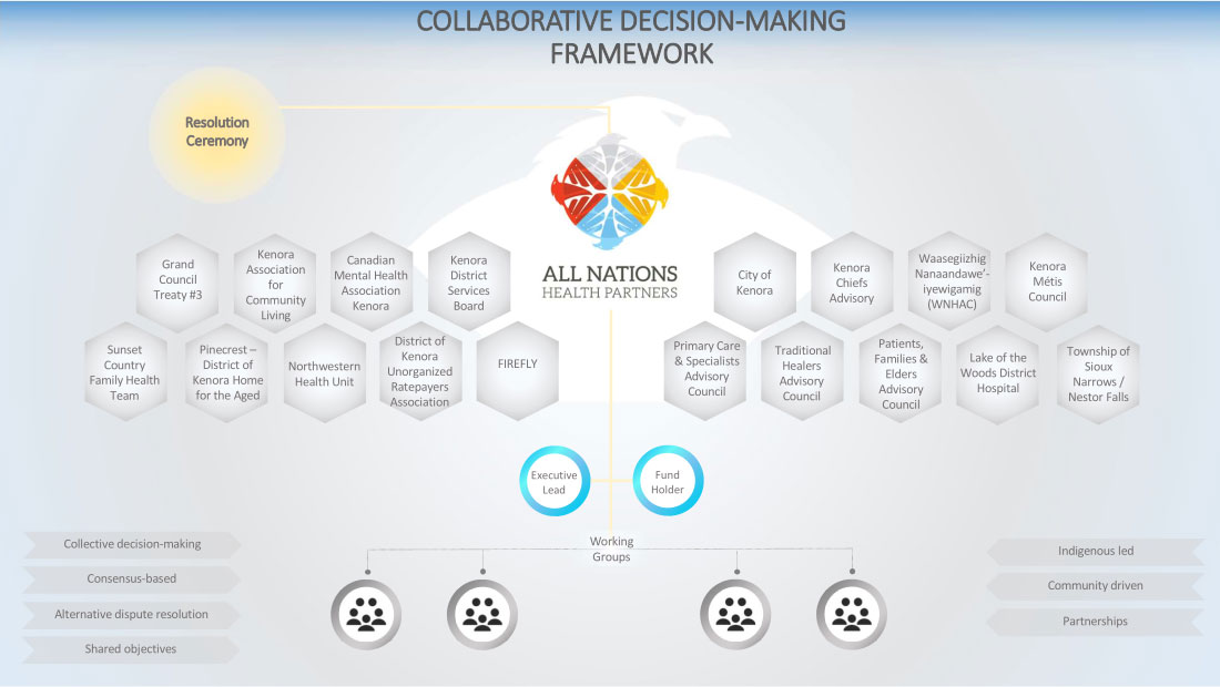 Collaborative Decision-Making Framework